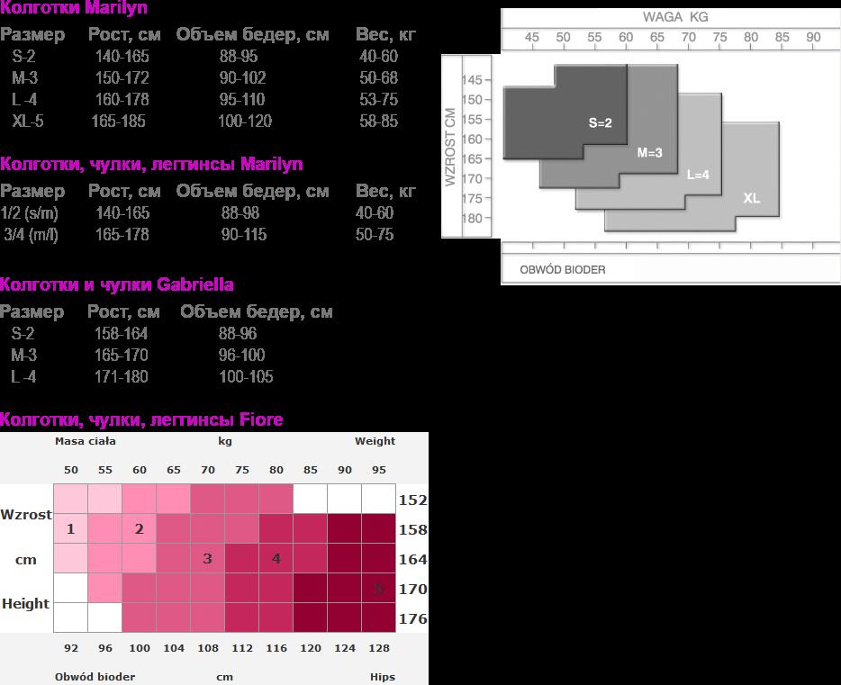 Таблиця розмірів жіночу білизну